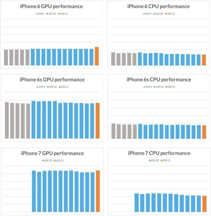 www.italiamac.it apple niente obsolescenza programmata cpugpuperformanceiphone67 800x821 È dimostrato! Apple non applica lobsolescenza programmata