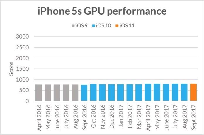 www.italiamac.it apple niente obsolescenza programmata iphone5sgpuperformance È dimostrato! Apple non applica lobsolescenza programmata