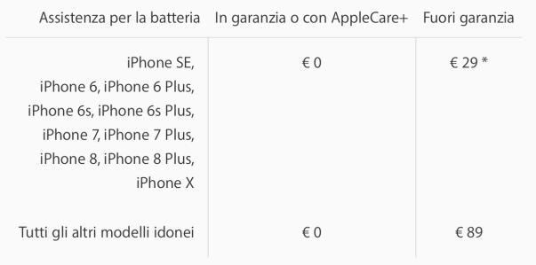 italiamac schermata 2018 05 10 alle 09.20.58 Sostituire la batteria a €29 negli Apple Store sarà immediato, o quasi