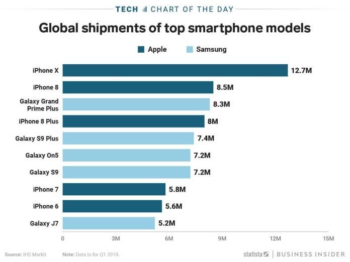italiamac italiamac the iphone x was the most popular smartphone in the world in the first quarter of 2018 according to estimates.jpg Apple continua a dominare il mercato degli smartphone