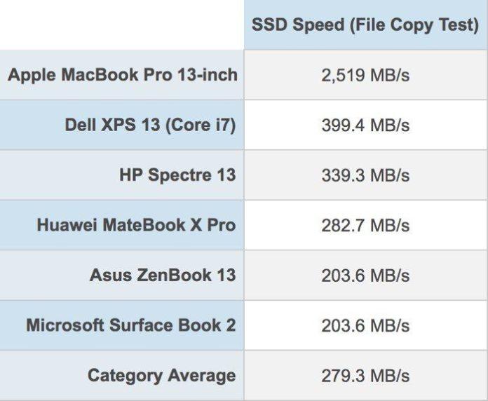 italiamac macbookprossdtest SSD più veloce di sempre? È quello dei nuovi MacBook Pro