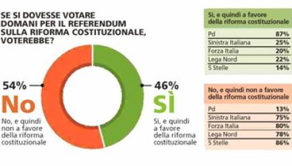 sondaggi-referendum-fotook-kjkf-uwwvsidddpzgkuv-1024x576lastampa-it-www-lastampa-it-350x200