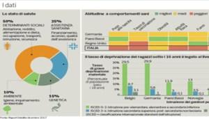 Grafico Salute-KleF-U43420571361601dhE-1224x916@Corriere-Web-Sezioni-593x443 - www-corriere-it - 350X200