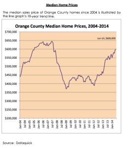 OC Median Income