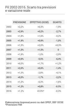 PIL. ImpresaLavoro Negli ultimi sei anni previsioni del Governo sempre smentite
