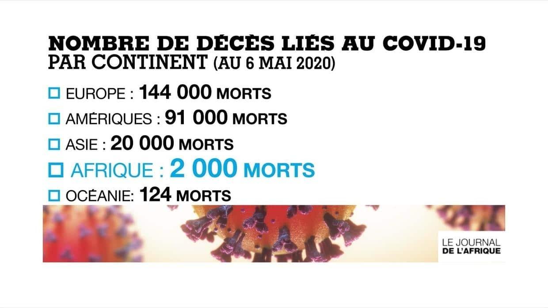 I morti per Coronavirus in Africa: 2000