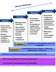 To also how build your itam roadmap the review rh itassetmanagement