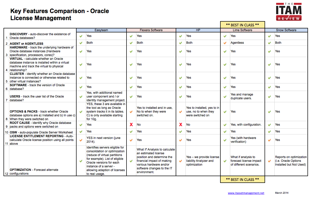Oracle License Management Tools Group Test