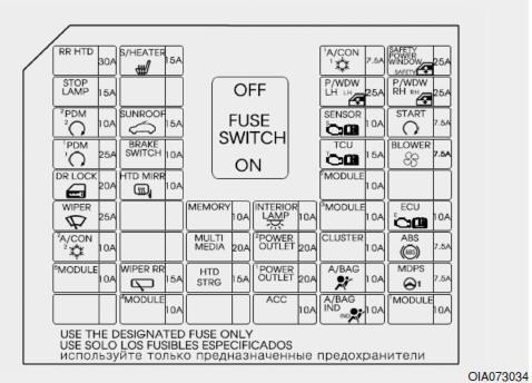 Hyundai i10: Descrizione dei pannelli dei fusibili e dei
