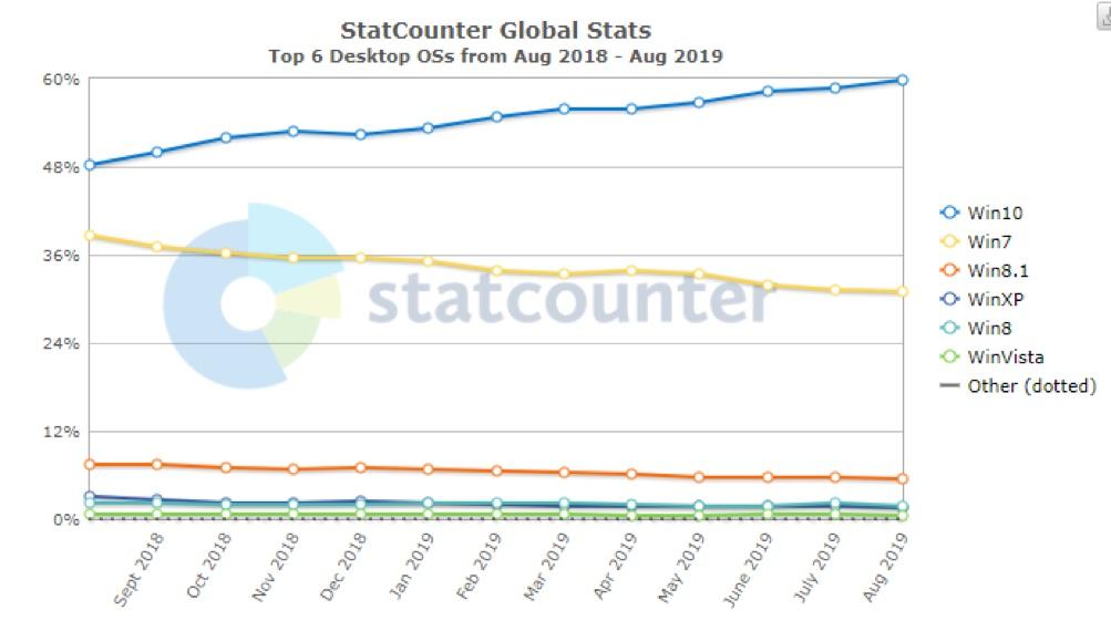 Globální statistika StatCounter ukazuje loňskou dominanci Windows 10!
