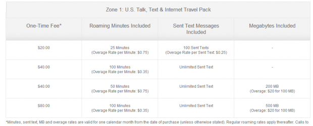 Guide to wireless roaming in U.S. without 'bill shock