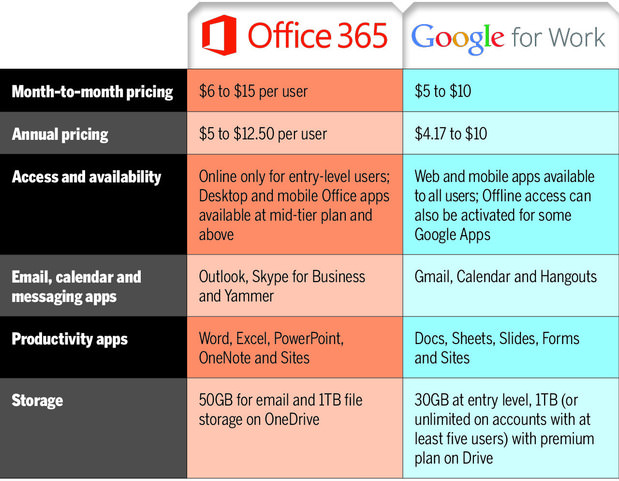 Сравнение Office 365 и Google for Work