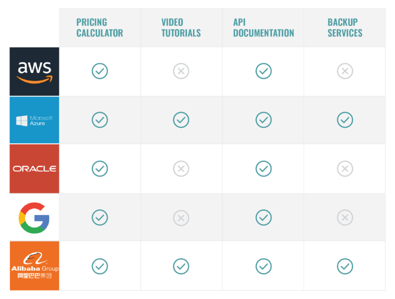 Comparison chart showing different features for the top 5 cloud providers covered in this article.