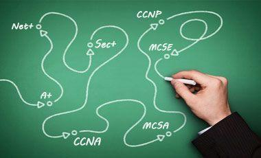 Network Admin IT Certification Path  CompTIA Cisco  Microsoft