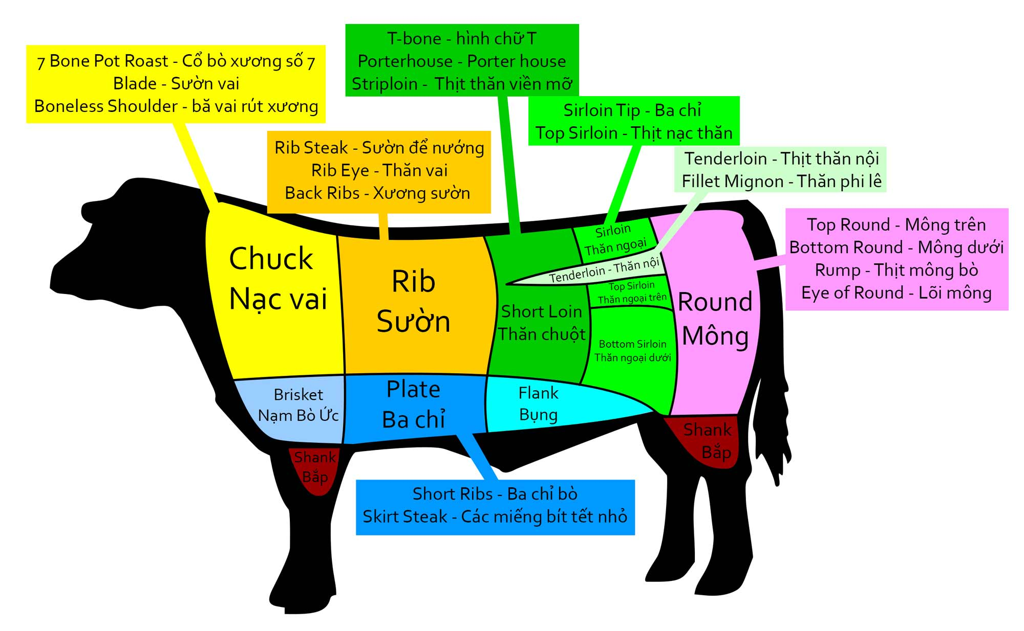 Buying beef in vietnam itchy feet on the cheap a chart that shows cuts of beef in english and vietnamese pooptronica