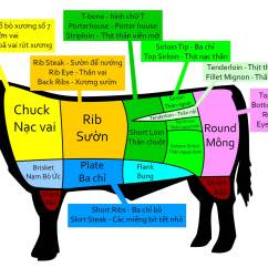 Cow Meat Diagram Blank Cell To Label Buying Beef In Vietnam Itchy Feet On The Cheap