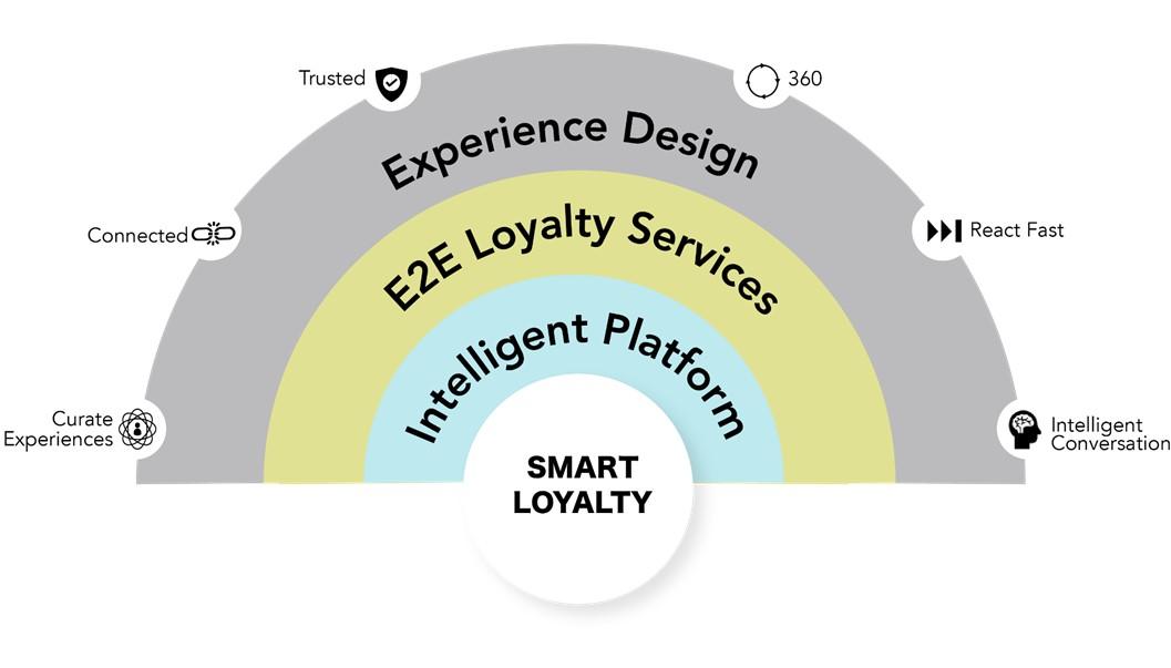 Smart Loyalty solution