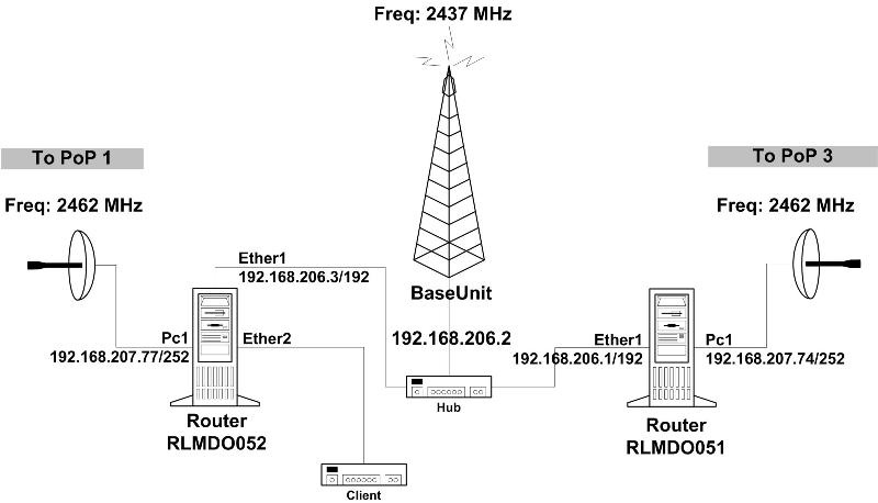 IT&C Services : Network Maintenance : Network Audit