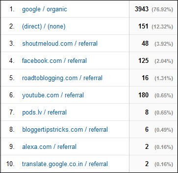 free advertising sites - analytics referral reports