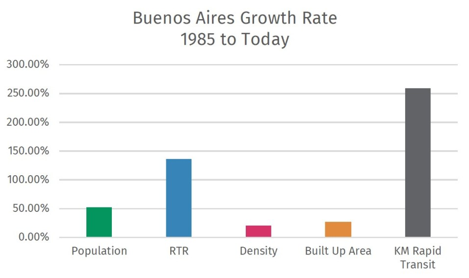 Graph of Growth Rate in Buenos Aires from 1985 to Today