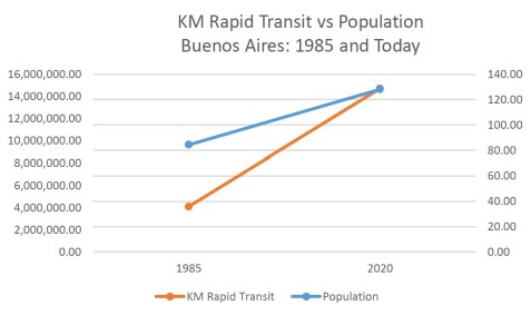 Buenos Aires between 1985 and Today population and rapid transit growth graph