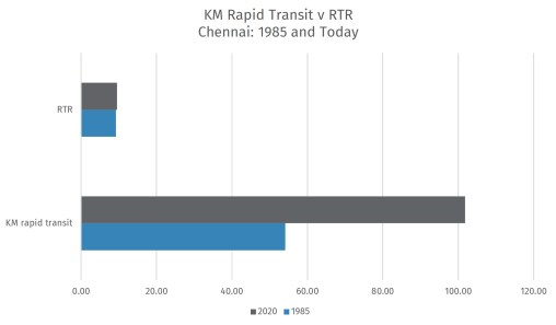 Chennai almost doubled its kilometers of rapid transit, but to serve the full population more transit is needed as RTR remains low.
