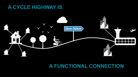 A Cycle Highway must connect people to places they need to go. Credit: EU Interreg