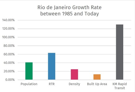 Rio de Janeiro made strides in building rapid transit, which helped RTR increase significantly.
