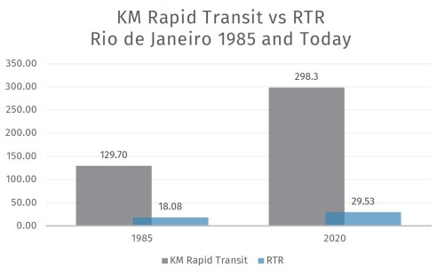 While Rapid Transit grew, so too did RTR. However, more work needs to be done to better serve the population of Rio de Janeiro, particularly those who live on the outskirts of the city.