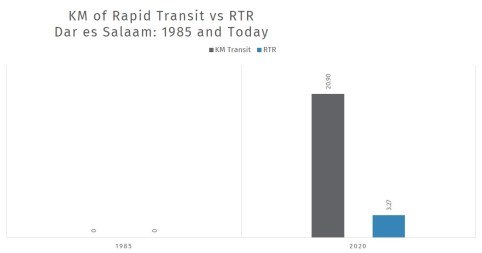 Rapid transit did not exist in Dar es Salaam in 1985, so RTR was at zero. While there is much more room to grow, for example RTR is just above 3, the progress is positive..
