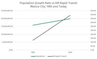 Kilometers of rapid transit increased at a higher rate than population, improving service and access for many in Mexico City.