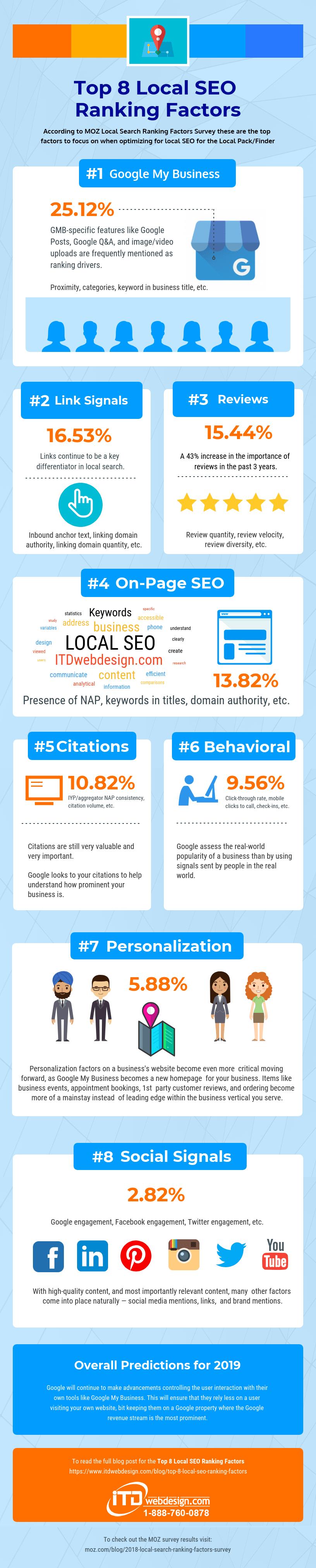 top 8 local seo ranking factors itdwebdesign.com