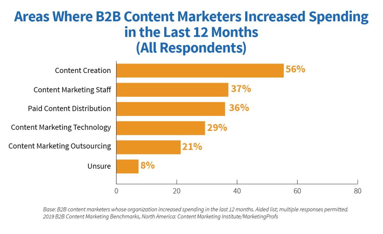 SEO Best Practices b2b content stat chart