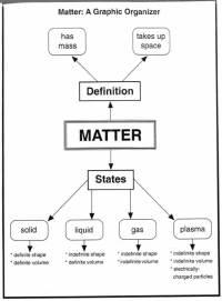 Properties of Matter - Ch 5 - mrsquilici.com