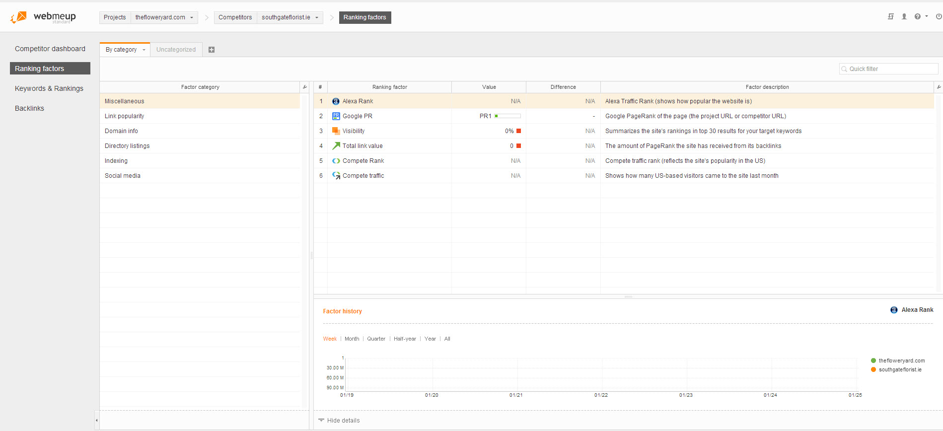 Review of WebMeUp, a new player in the online SEO software