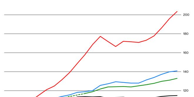 Disney+ 에 대한 놀라운 공개와 OECD의 중산층 몰락 보고
