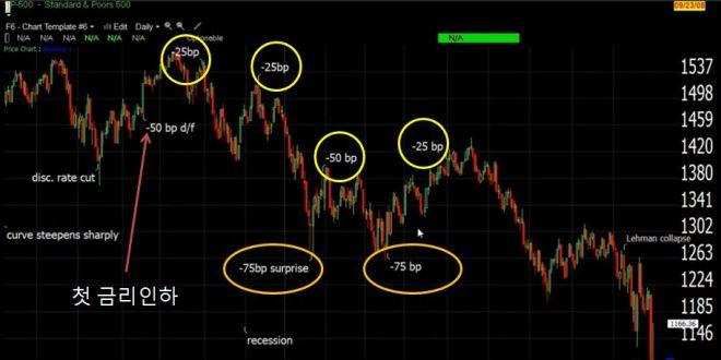 금리인하 후 시장의 방향성에 대한 단서