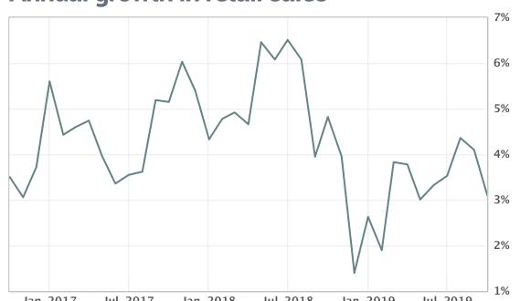 반등세를 보인 소매판매지표 연말 소비시즌 앞둔 시장