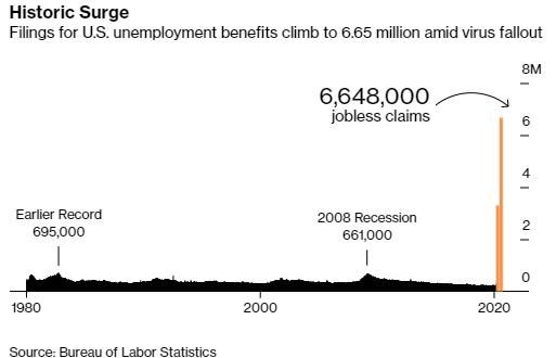 [경제]지난주 실업수당 청구 6백만, 2주만에 실업자 천만명