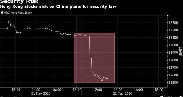 [Market]주요 경제뉴스및 마켓시황 05/22: 홍콩 국가보안법