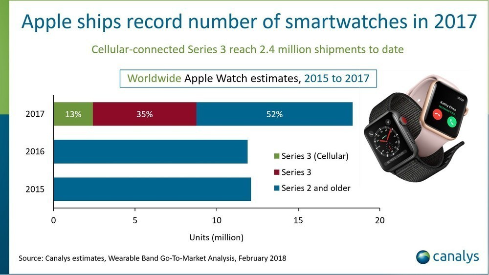 Apple Watch vende più dell'intera industria di orologi svizzera (nell'ultimo trimestre 2017)