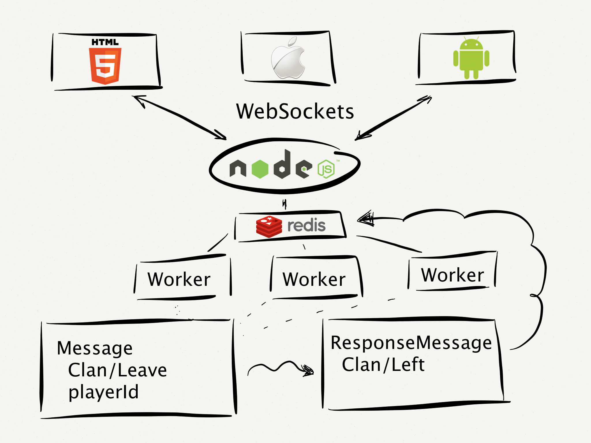 Micro Services, Scala, Node, Ruby and Python Services