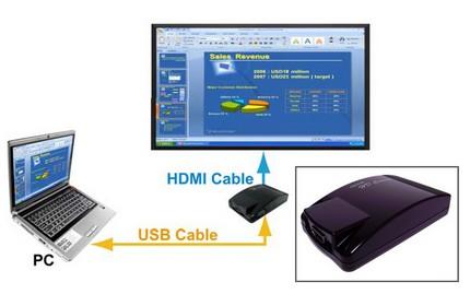 LancerLink GrandTec GHC-U2H USB to HDMI Converter