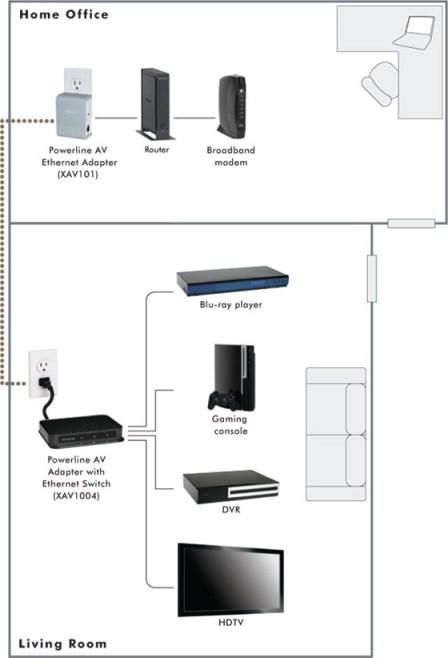 Netgear XAVB1004 Home Theater Internet Connection Kit how it works