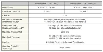 Sony Memory Stick XC-HG Duo Micro Specs