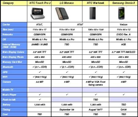 Sprint spec sheet AT&T Verizon new phones