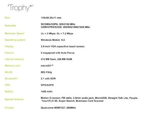 HTC Trophy WM6.5 Phone details