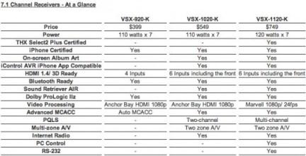 Pioneer VSX-920-K, VSX-1020-K and VSX-1120-K AV Receivers specs