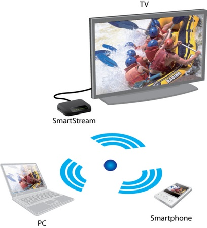 WonderMedia SmartStream WiDi Adapter