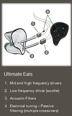 Ultimate Ears In-ear Reference Monitors details